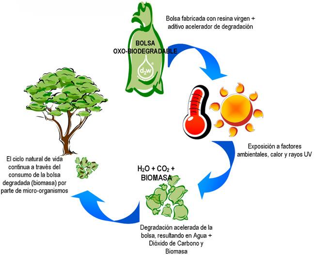 Plásticos Oxo-biodegradables gráfico reciclaje